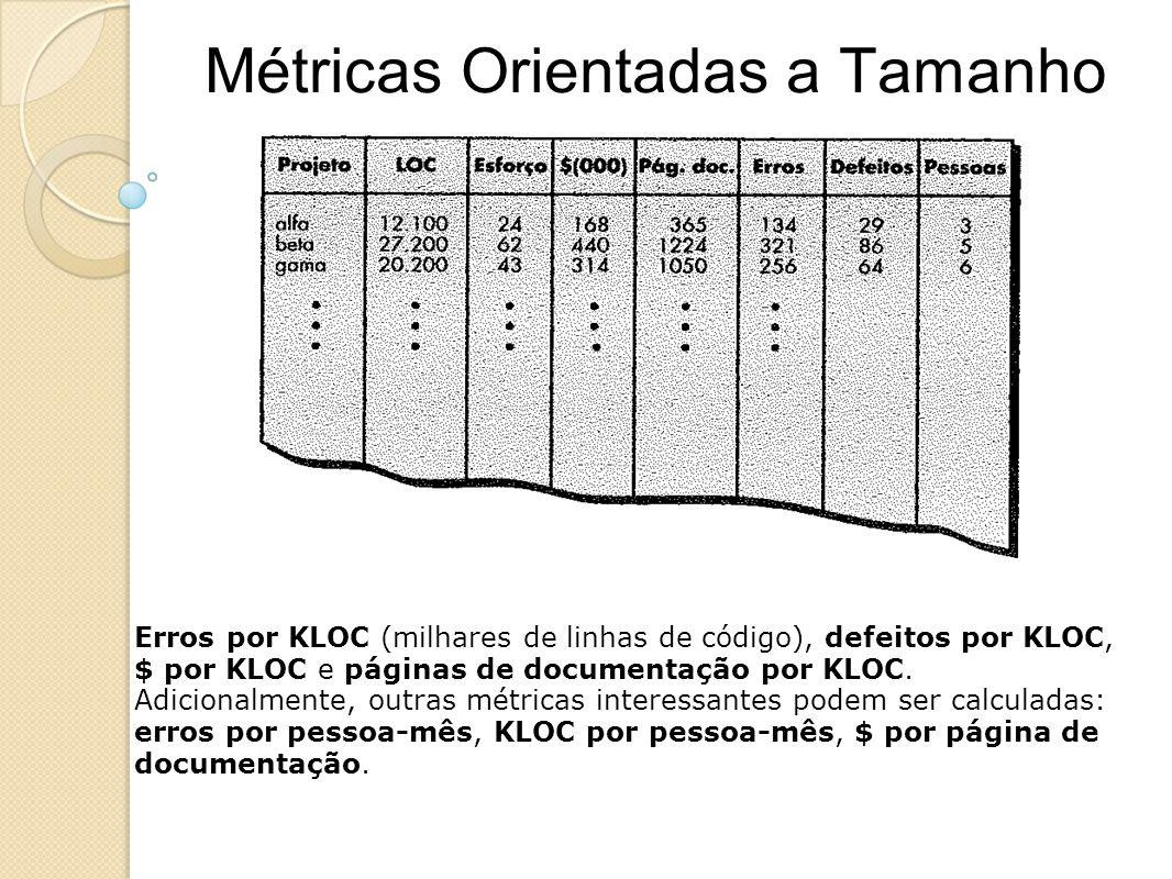 Métricas Orientadas a Tamanho Erros por KLOC (milhares de linhas de código), defeitos por KLOC, $ por KLOC e páginas de documentação por KLOC. Adicion