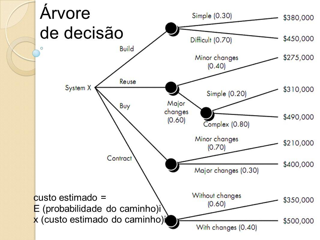 Árvore de decisão custo estimado = E (probabilidade do caminho)i x (custo estimado do caminho)i