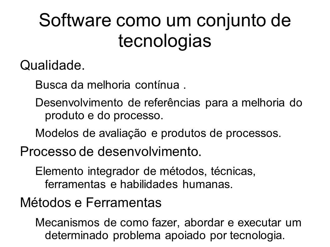 Software como um conjunto de tecnologias Qualidade. Busca da melhoria contínua. Desenvolvimento de referências para a melhoria do produto e do process