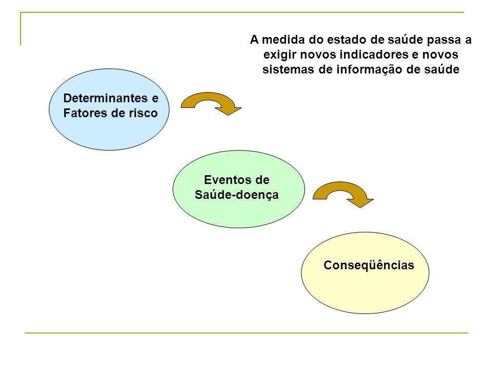 Determinantes e Fatores de risco Eventos de Saúde-doença Conseqüências A medida do estado de saúde passa a exigir novos indicadores e novos sistemas d