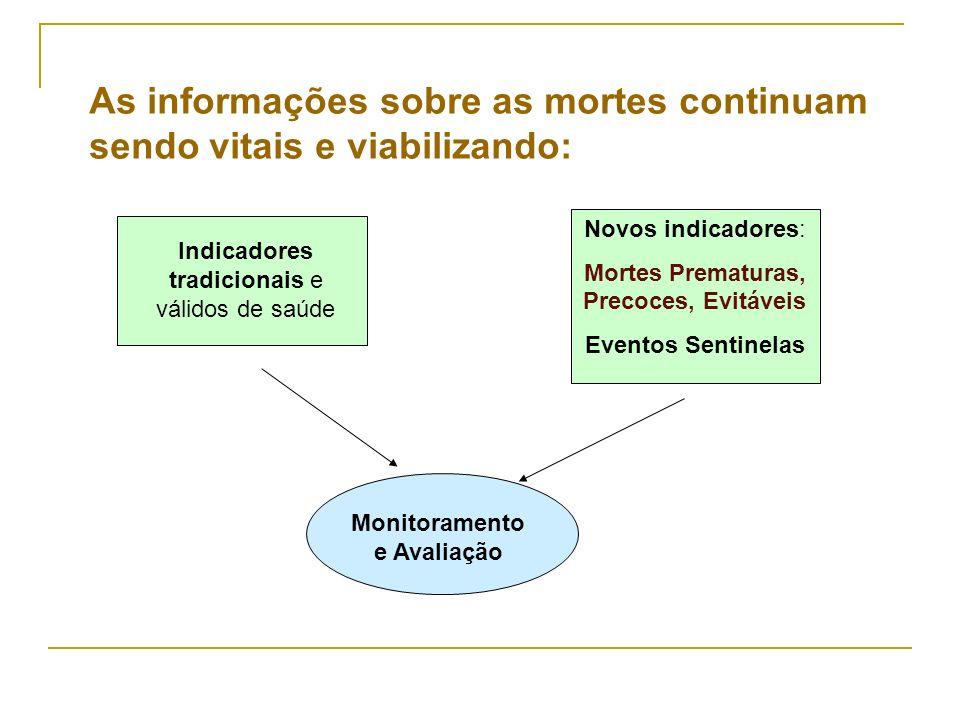 As informações sobre as mortes continuam sendo vitais e viabilizando: Indicadores tradicionais e válidos de saúde Novos indicadores: Mortes Prematuras