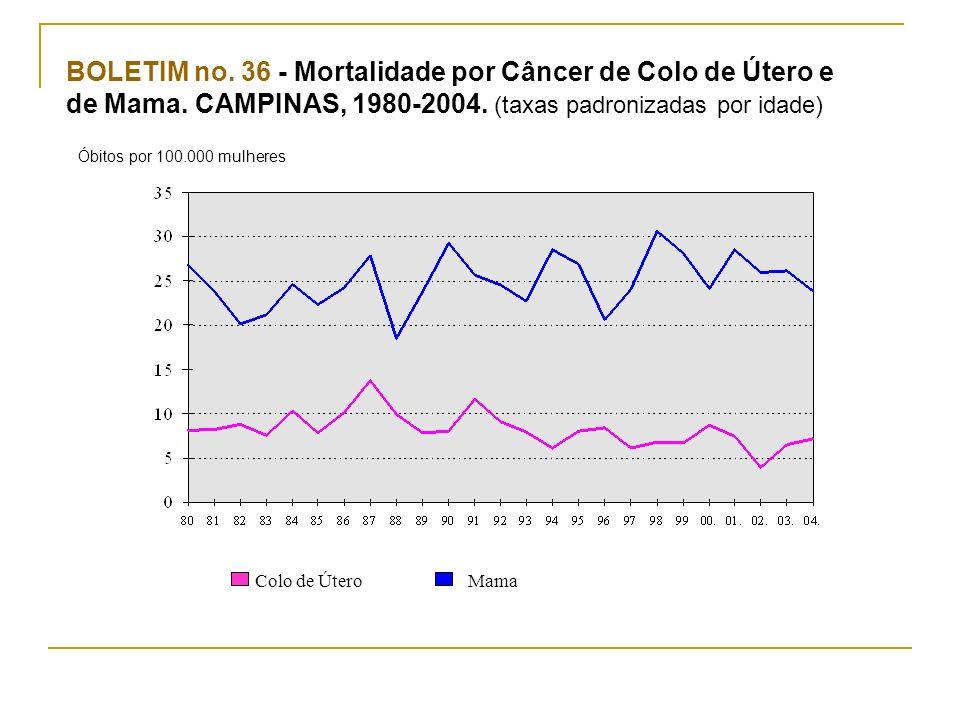 Colo de Útero Mama BOLETIM no. 36 - Mortalidade por Câncer de Colo de Útero e de Mama. CAMPINAS, 1980-2004. (taxas padronizadas por idade) Óbitos por