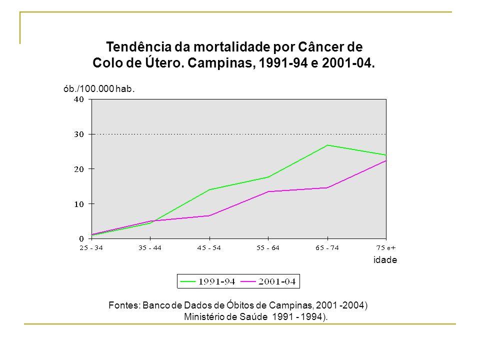 Tendência da mortalidade por Câncer de Colo de Útero. Campinas, 1991-94 e 2001-04. Fontes: Banco de Dados de Óbitos de Campinas, 2001 -2004) Ministéri