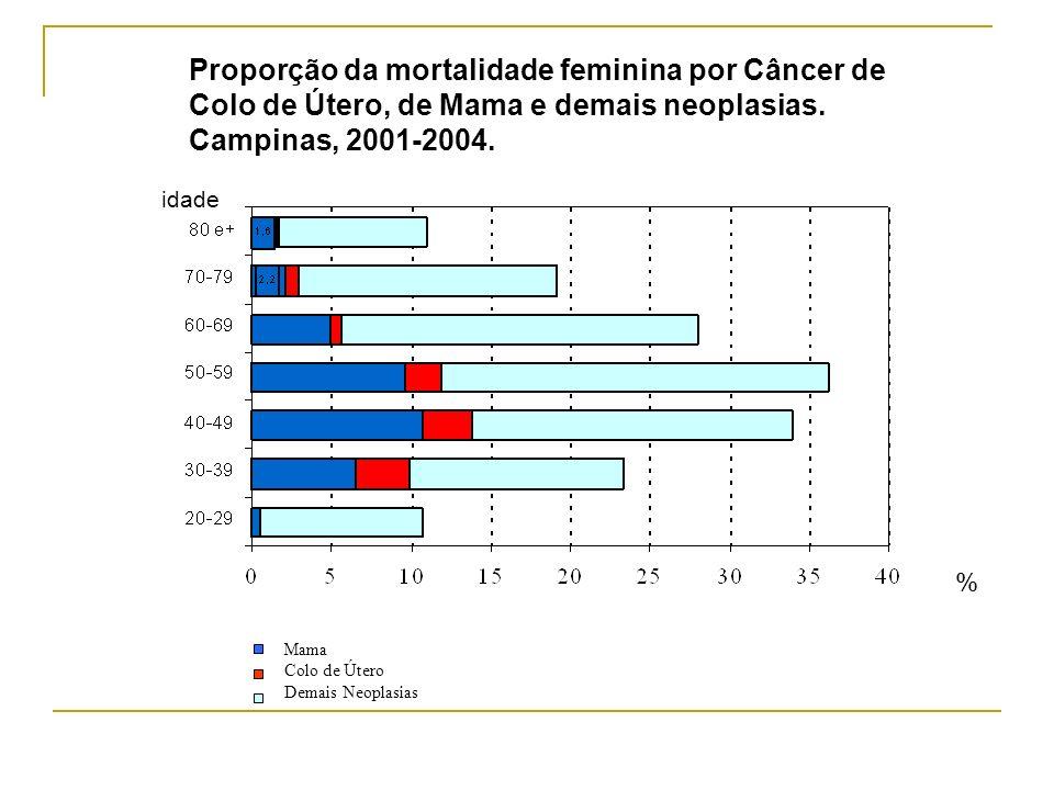Proporção da mortalidade feminina por Câncer de Colo de Útero, de Mama e demais neoplasias. Campinas, 2001-2004. % idade Mama Colo de Útero Demais Neo
