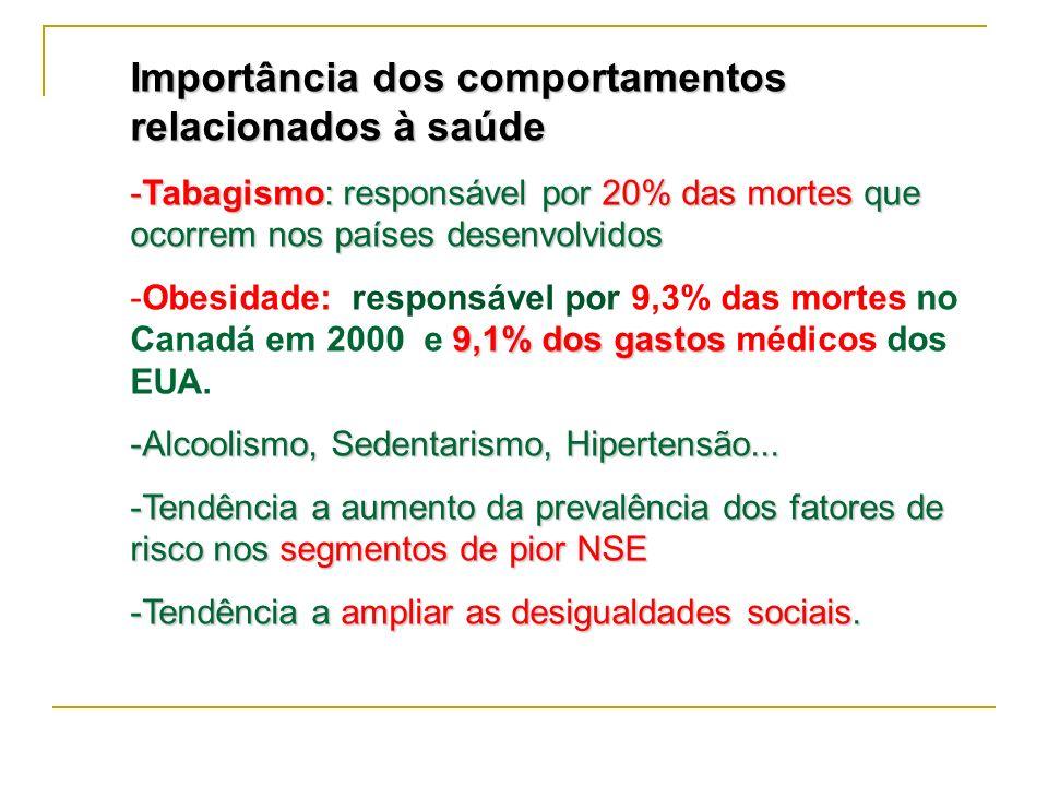 Importância dos comportamentos relacionados à saúde -Tabagismo: responsável por 20% das mortes que ocorrem nos países desenvolvidos 9,1% dos gastos -O