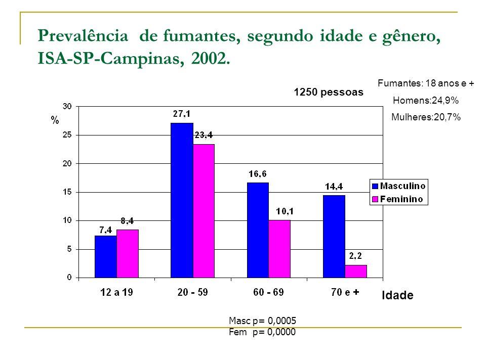 Prevalência de fumantes, segundo idade e gênero, ISA-SP-Campinas, 2002. Masc p= 0,0005 Fem p= 0,0000 Idade 1250 pessoas Fumantes: 18 anos e + Homens:2