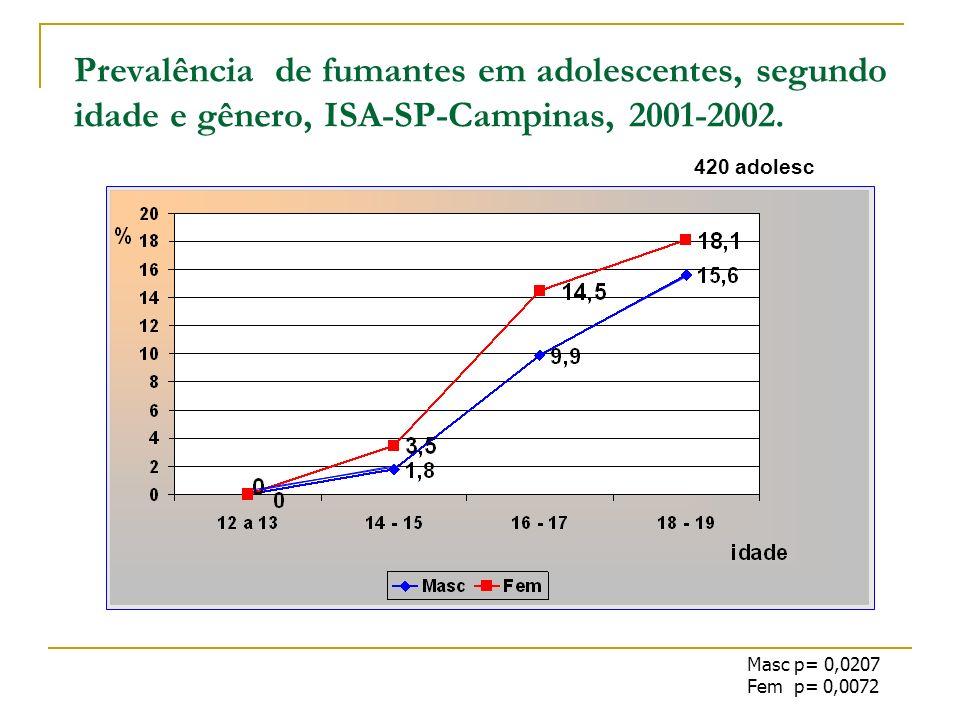 Prevalência de fumantes em adolescentes, segundo idade e gênero, ISA-SP-Campinas, 2001-2002. Masc p= 0,0207 Fem p= 0,0072 420 adolesc