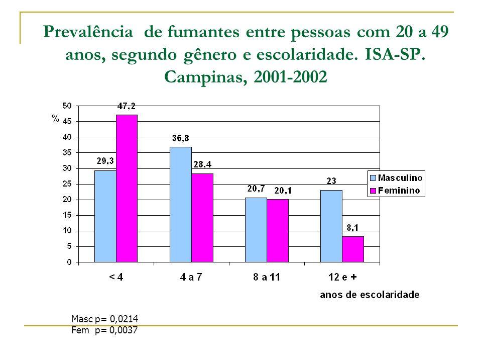 Prevalência de fumantes entre pessoas com 20 a 49 anos, segundo gênero e escolaridade. ISA-SP. Campinas, 2001-2002 Masc p= 0,0214 Fem p= 0,0037
