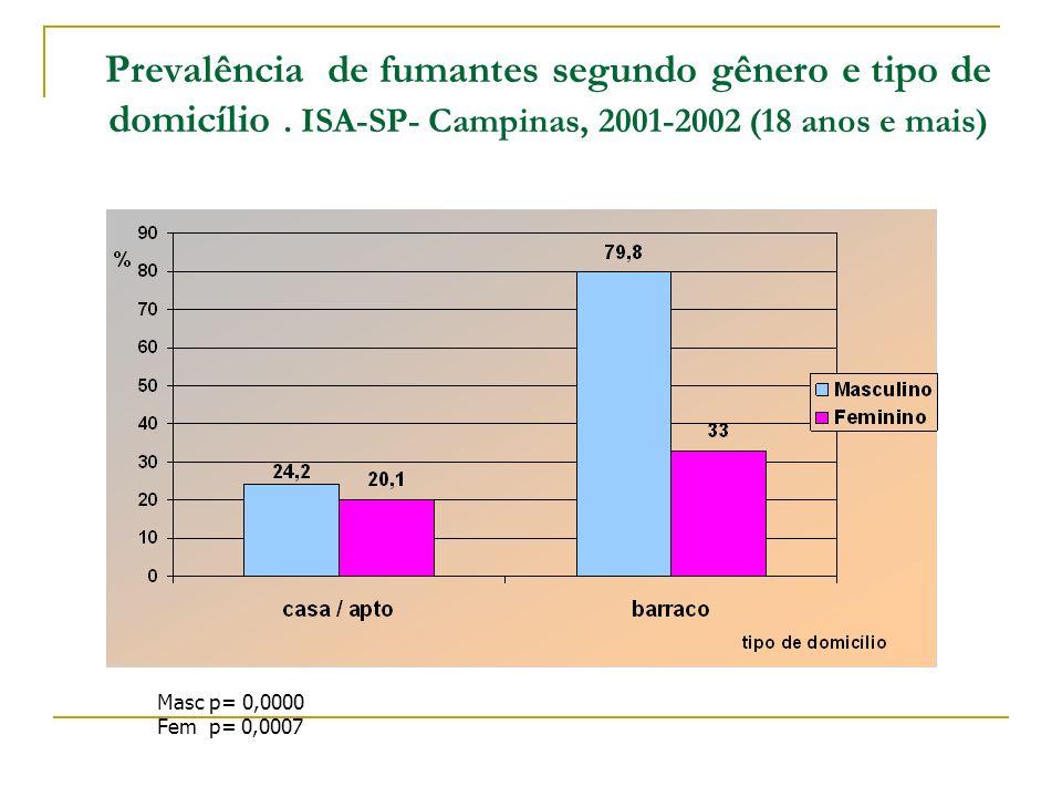 Prevalência de fumantes segundo gênero e tipo de domicílio. ISA-SP- Campinas, 2001-2002 (18 anos e mais) Masc p= 0,0000 Fem p= 0,0007