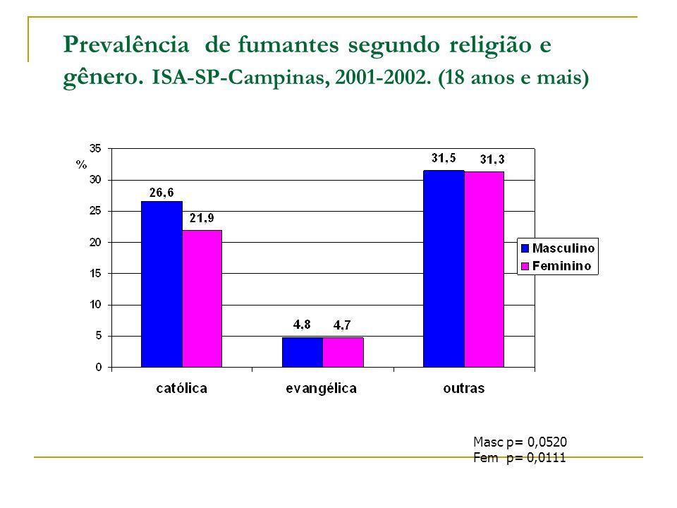 Prevalência de fumantes segundo religião e gênero. ISA-SP-Campinas, 2001-2002. (18 anos e mais) Masc p= 0,0520 Fem p= 0,0111