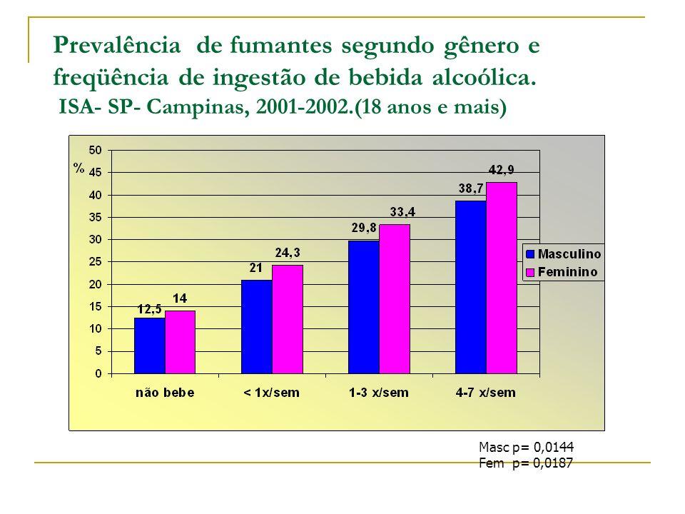 Prevalência de fumantes segundo gênero e freqüência de ingestão de bebida alcoólica. ISA- SP- Campinas, 2001-2002.(18 anos e mais) Masc p= 0,0144 Fem