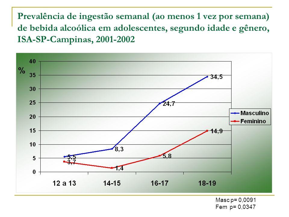 Prevalência de ingestão semanal (ao menos 1 vez por semana) de bebida alcoólica em adolescentes, segundo idade e gênero, ISA-SP-Campinas, 2001-2002 Ma