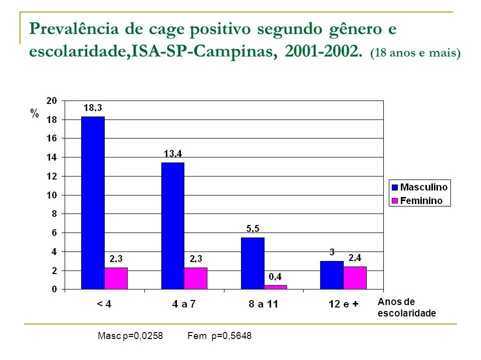 Prevalência de cage positivo segundo gênero e escolaridade,ISA-SP-Campinas, 2001-2002. (18 anos e mais) Masc p=0,0258 Fem p=0,5648 Anos de escolaridad