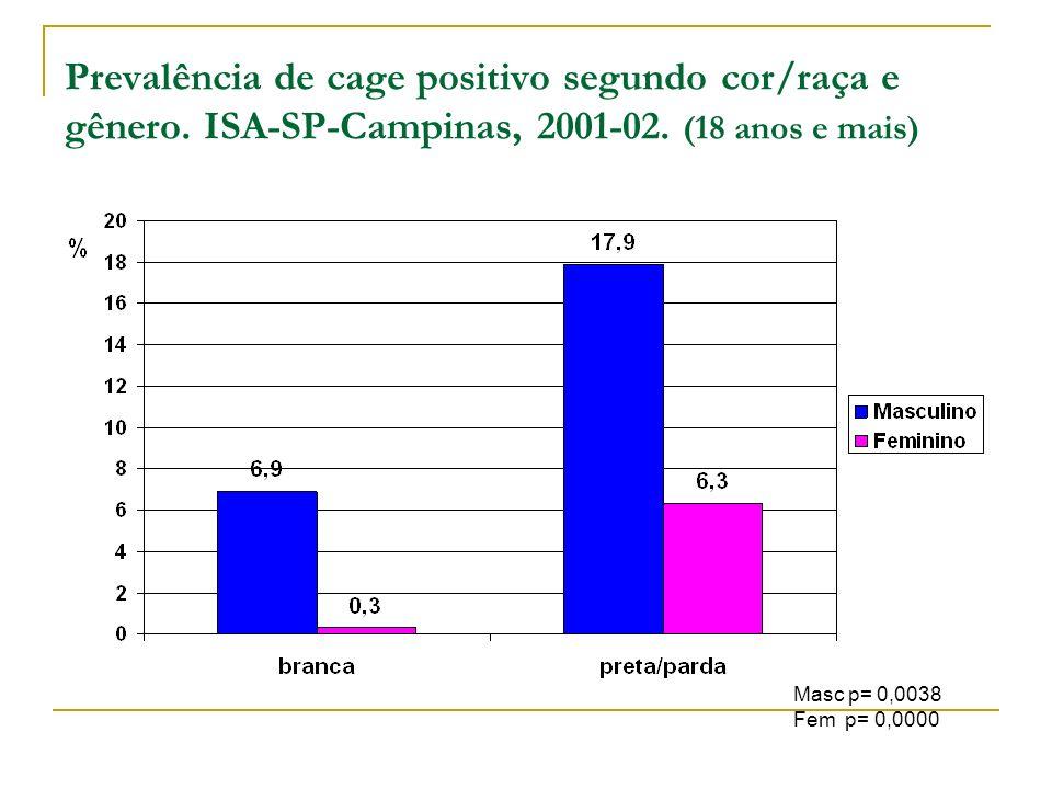 Prevalência de cage positivo segundo cor/raça e gênero. ISA-SP-Campinas, 2001-02. (18 anos e mais) Masc p= 0,0038 Fem p= 0,0000