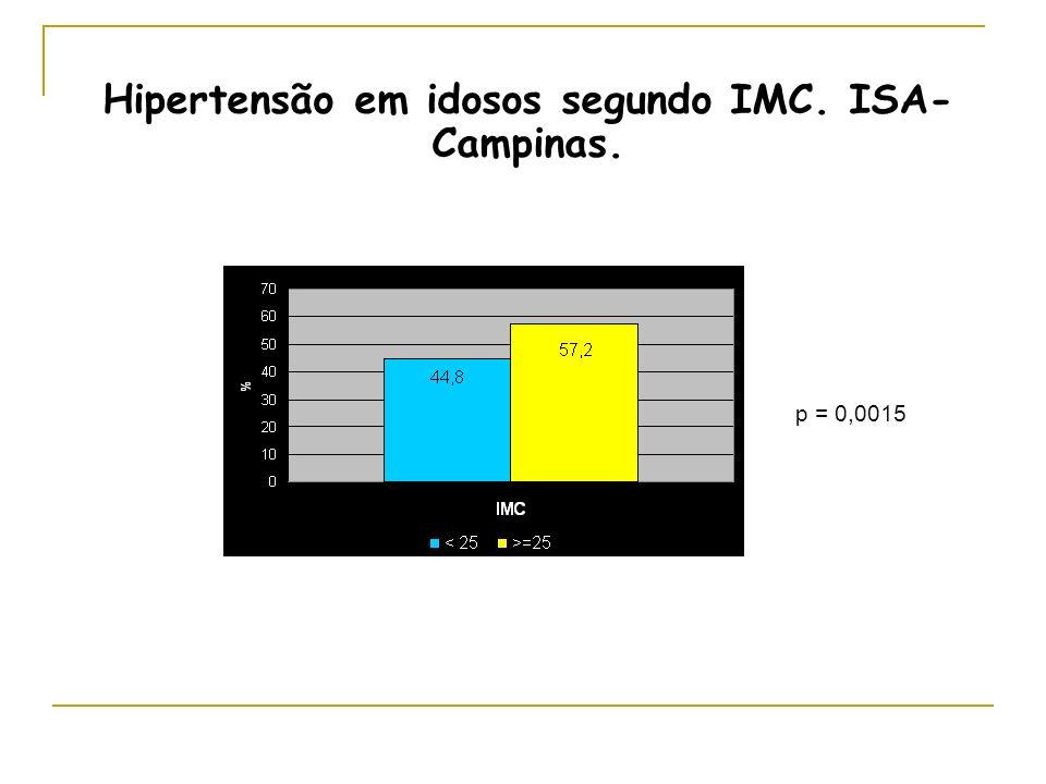 p = 0,0015 Hipertensão em idosos segundo IMC. ISA- Campinas.