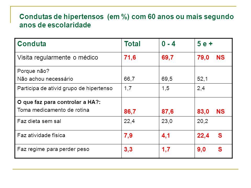 Condutas de hipertensos (em %) com 60 anos ou mais segundo anos de escolaridade CondutaTotal0 - 45 e + Visita regularmente o médico71,669,779,0 NS Por