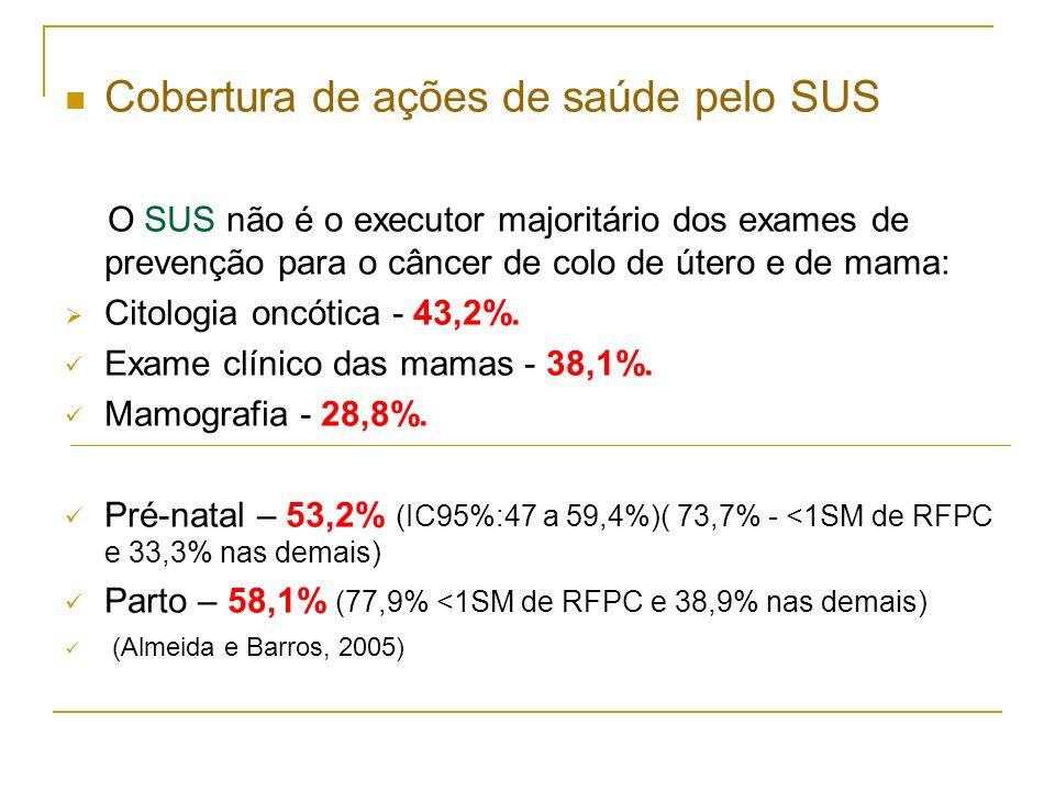 Cobertura de ações de saúde pelo SUS O SUS não é o executor majoritário dos exames de prevenção para o câncer de colo de útero e de mama: Citologia on