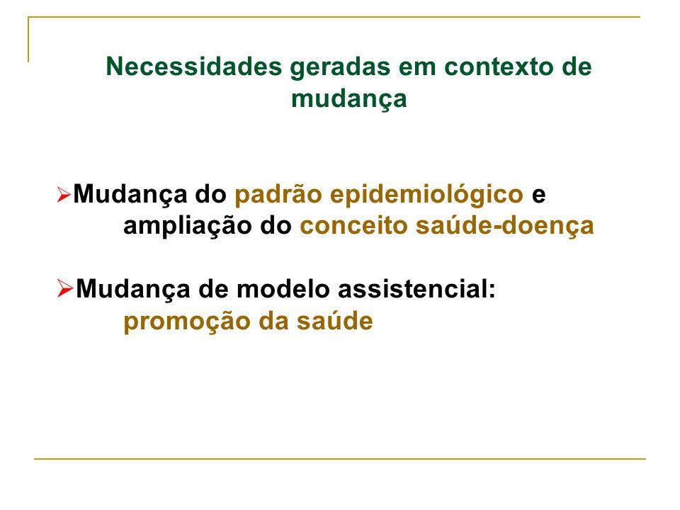 Necessidades geradas em contexto de mudança Mudança do padrão epidemiológico e ampliação do conceito saúde-doença Mudança de modelo assistencial: prom