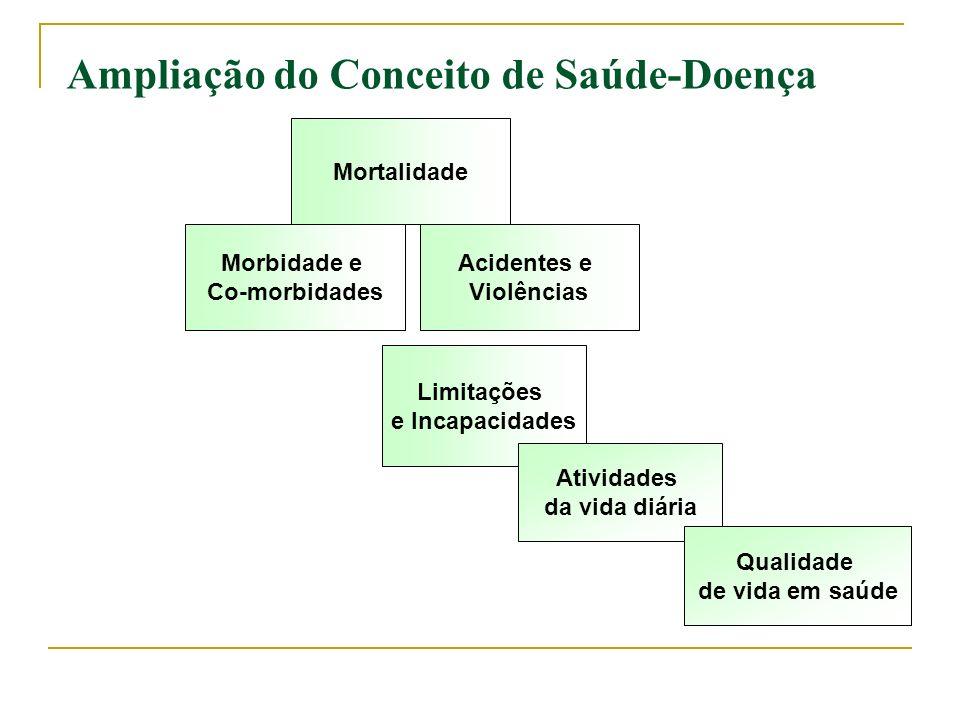 Instrumentos de avaliação da saúde: Medidas Subjetivas do Estado de Saúde Alcoolismo: AUDIT, CAGE...
