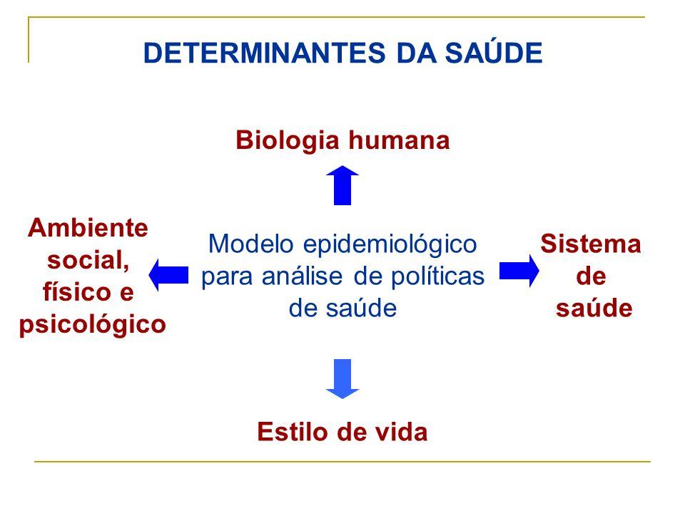 DETERMINANTES DA SAÚDE Biologia humana Ambiente social, físico e psicológico Sistema de saúde Estilo de vida Modelo epidemiológico para análise de pol