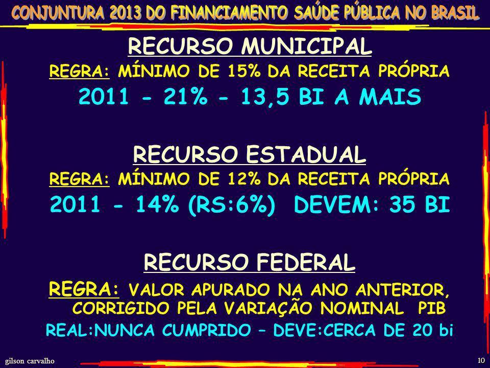 gilson carvalho 9 PER CAPITA BRASIL 2010 COMPARADO A OUTRAS REFERENCIAS BRASIL PÚBLICO – PC R$723 PLANOS DE SAÚDE – PC R$1560 PIB DE 5,5 – PC – R$ 1.1