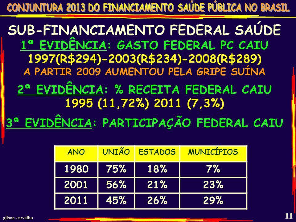 gilson carvalho 10 RECURSO MUNICIPAL REGRA: MÍNIMO DE 15% DA RECEITA PRÓPRIA 2011 - 21% - 13,5 BI A MAIS RECURSO ESTADUAL REGRA: MÍNIMO DE 12% DA RECE