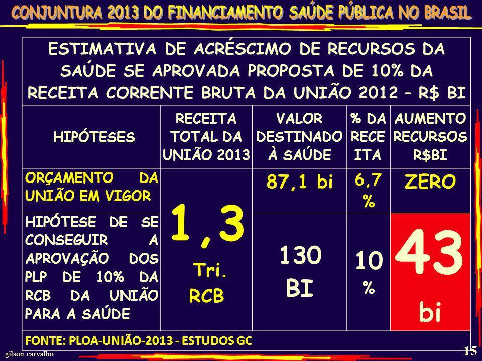 gilson carvalho 14 PROPOSTAS DE REINTRODUÇÃO DOS 10% DA RCB (EM 1995-11,7%) 1) DEP. PERONDI – 123/2012 2) DEP. ELEUSES – 124/2012 3) PLP DE INICIATIVA