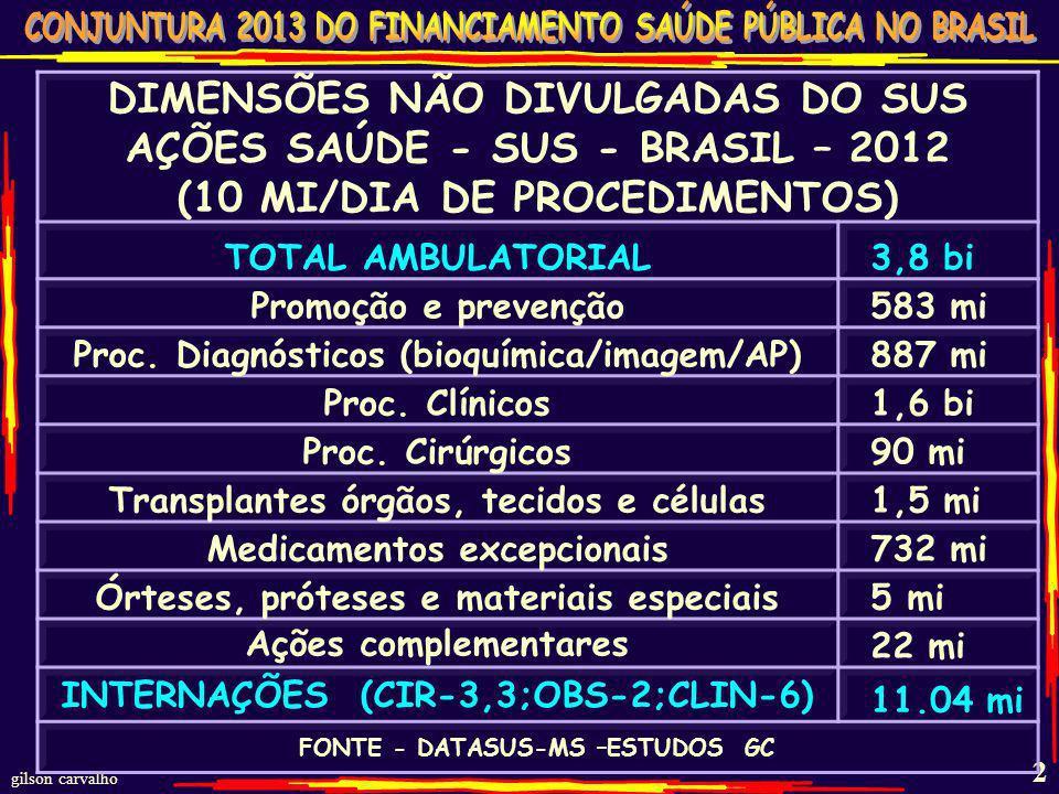 gilson carvalho 2 DIMENSÕES NÃO DIVULGADAS DO SUS AÇÕES SAÚDE - SUS - BRASIL – 2012 (10 MI/DIA DE PROCEDIMENTOS) TOTAL AMBULATORIAL 3,8 bi Promoção e prevenção 583 mi Proc.