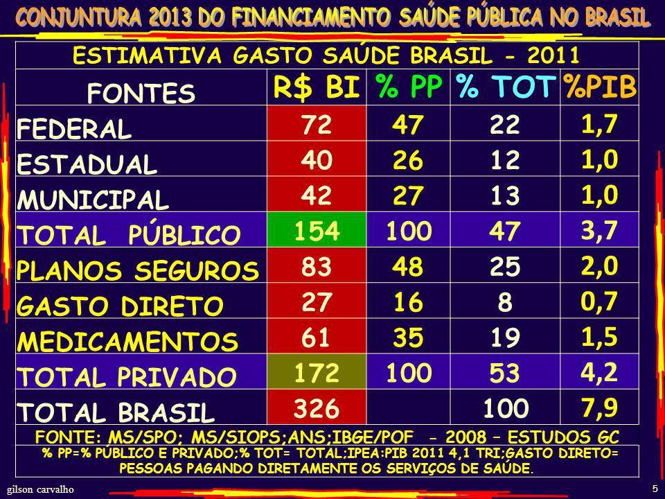 gilson carvalho 5 ESTIMATIVA GASTO SAÚDE BRASIL - 2011 FONTES R$ BI% PP% TOT%PIB FEDERAL 724722 1,7 ESTADUAL 402612 1,0 MUNICIPAL 422713 1,0 TOTAL PÚBLICO 15410047 3,7 PLANOS SEGUROS 834825 2,0 GASTO DIRETO 27168 0,7 MEDICAMENTOS 613519 1,5 TOTAL PRIVADO 17210053 4,2 TOTAL BRASIL 326 100 7,9 FONTE: MS/SPO; MS/SIOPS;ANS;IBGE/POF - 2008 – ESTUDOS GC % PP=% PÚBLICO E PRIVADO;% TOT= TOTAL;IPEA:PIB 2011 4,1 TRI;GASTO DIRETO= PESSOAS PAGANDO DIRETAMENTE OS SERVIÇOS DE SAÚDE.