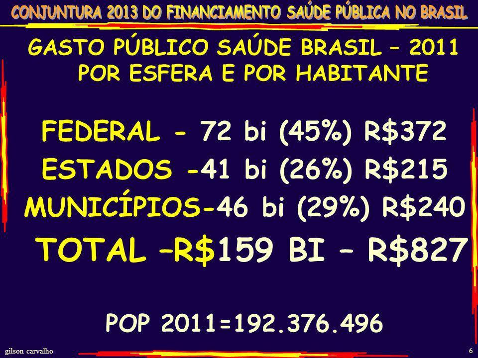 gilson carvalho 6 GASTO PÚBLICO SAÚDE BRASIL – 2011 POR ESFERA E POR HABITANTE FEDERAL - 72 bi (45%) R$372 ESTADOS -41 bi (26%) R$215 MUNICÍPIOS-46 bi (29%) R$240 TOTAL –R$159 BI – R$827 POP 2011=192.376.496