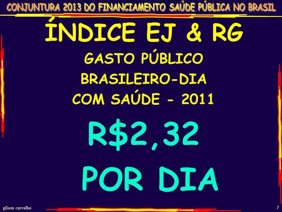 gilson carvalho 6 GASTO PÚBLICO SAÚDE BRASIL – 2011 POR ESFERA E POR HABITANTE FEDERAL - 72 bi (45%) R$372 ESTADOS -41 bi (26%) R$215 MUNICÍPIOS-46 bi