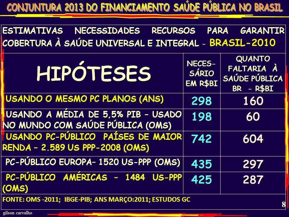gilson carvalho 7 ÍNDICE EJ & RG GASTO PÚBLICO BRASILEIRO-DIA COM SAÚDE - 2011 R$2,32 POR DIA