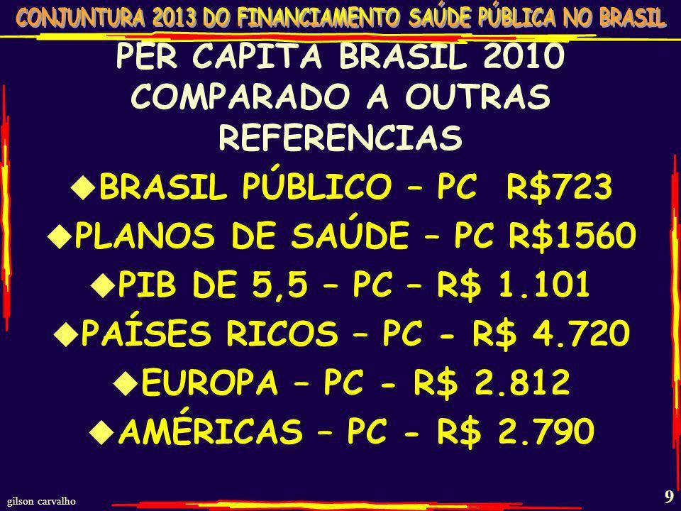 gilson carvalho 9 PER CAPITA BRASIL 2010 COMPARADO A OUTRAS REFERENCIAS BRASIL PÚBLICO – PC R$723 PLANOS DE SAÚDE – PC R$1560 PIB DE 5,5 – PC – R$ 1.101 PAÍSES RICOS – PC - R$ 4.720 EUROPA – PC - R$ 2.812 AMÉRICAS – PC - R$ 2.790