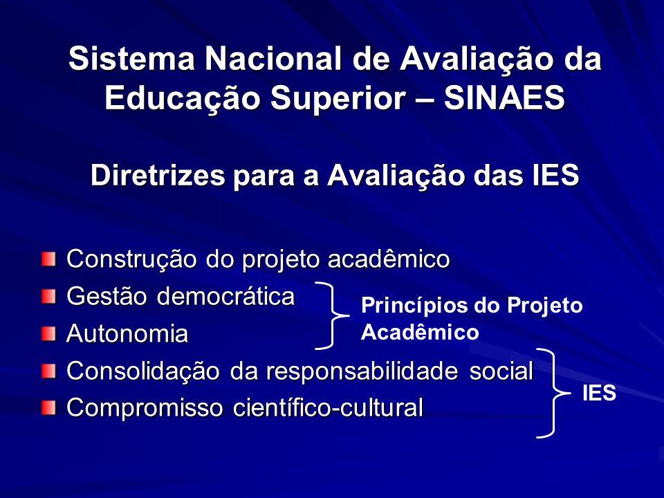 Sistema Nacional de Avaliação da Educação Superior – SINAES Diretrizes para a Avaliação das IES Construção do projeto acadêmico Gestão democrática Aut