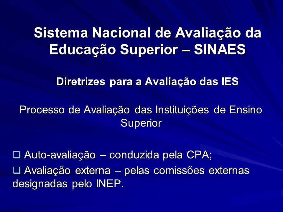 Sistema Nacional de Avaliação da Educação Superior – SINAES Diretrizes para a Avaliação das IES Processo de Avaliação das Instituições de Ensino Super
