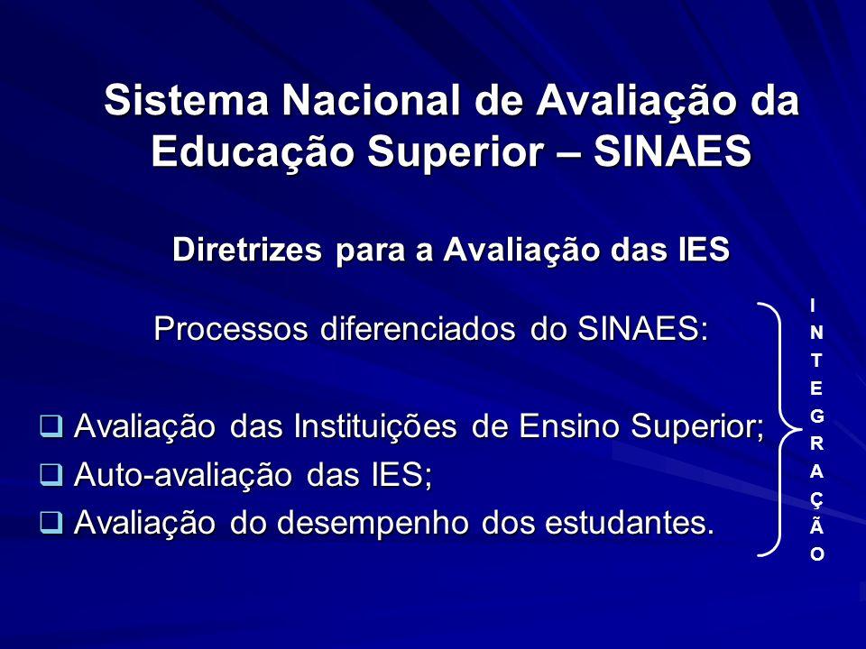 Sistema Nacional de Avaliação da Educação Superior – SINAES Diretrizes para a Avaliação das IES Processos diferenciados do SINAES: Avaliação das Insti