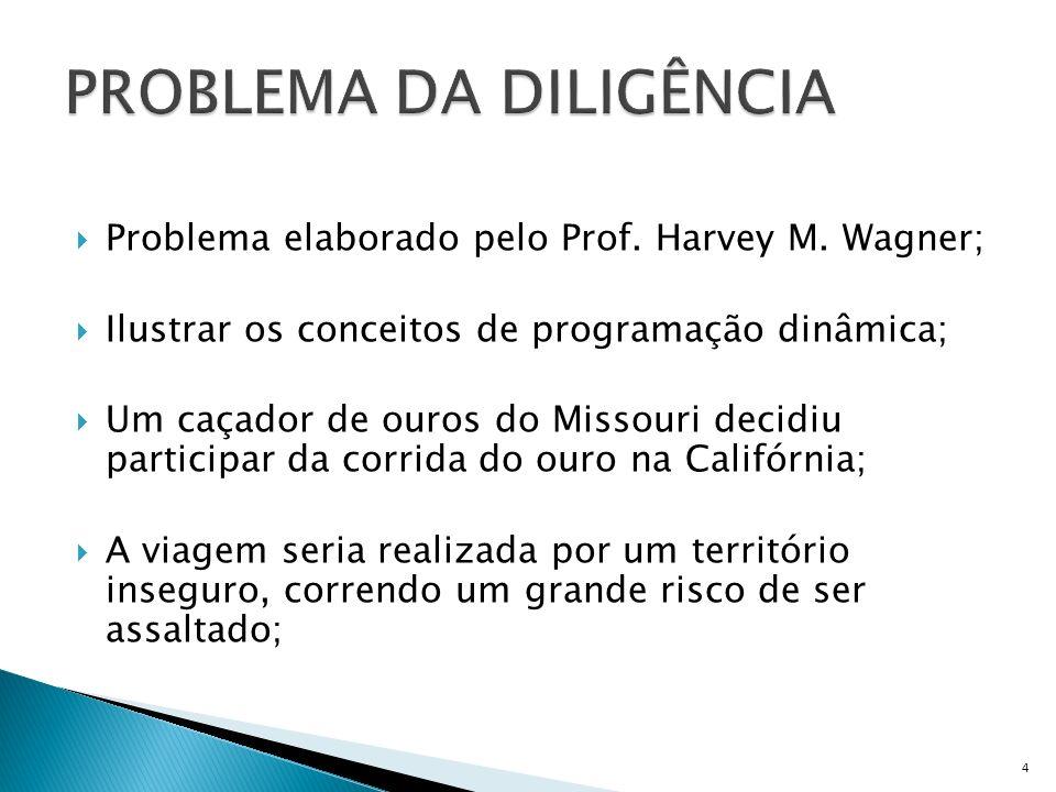 Problema elaborado pelo Prof. Harvey M. Wagner; Ilustrar os conceitos de programação dinâmica; Um caçador de ouros do Missouri decidiu participar da c