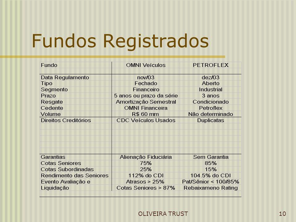 OLIVEIRA TRUST10 Fundos Registrados