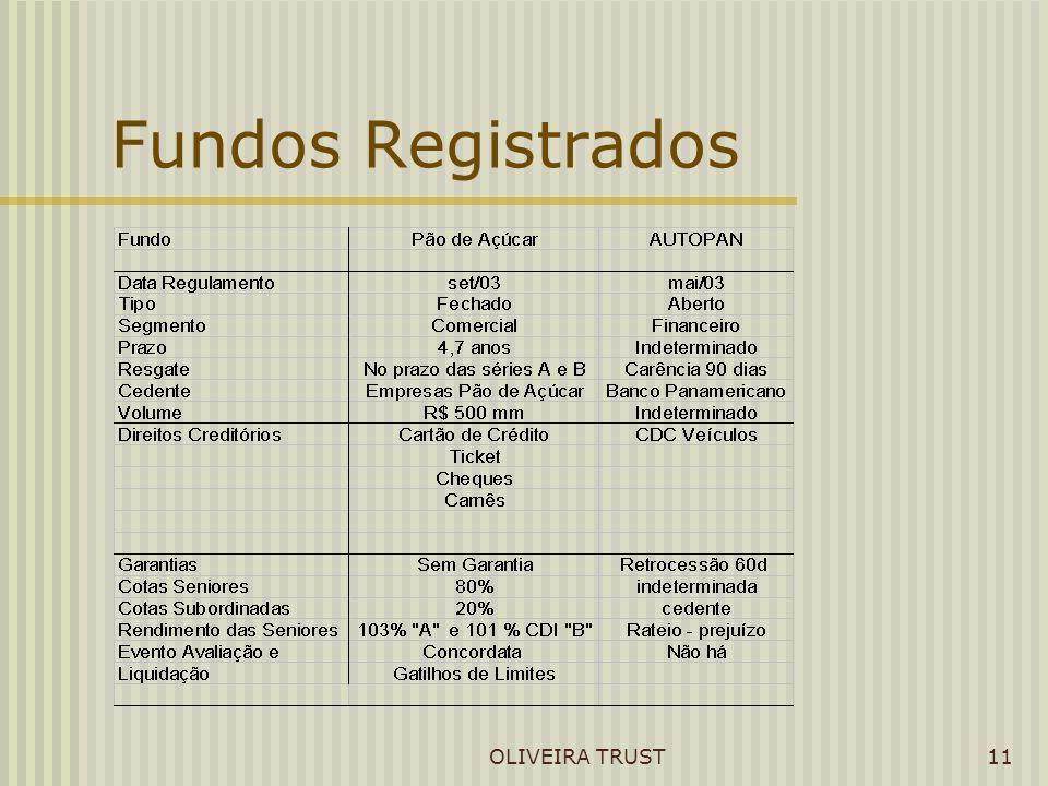 OLIVEIRA TRUST11 Fundos Registrados