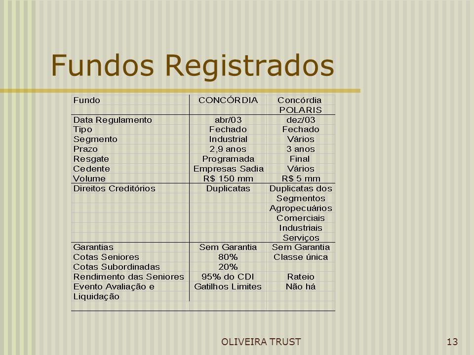 OLIVEIRA TRUST13 Fundos Registrados