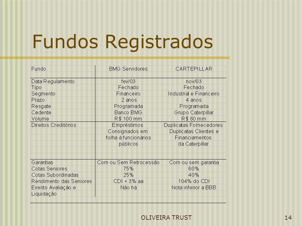 OLIVEIRA TRUST14 Fundos Registrados