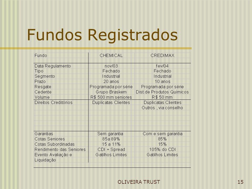OLIVEIRA TRUST15 Fundos Registrados