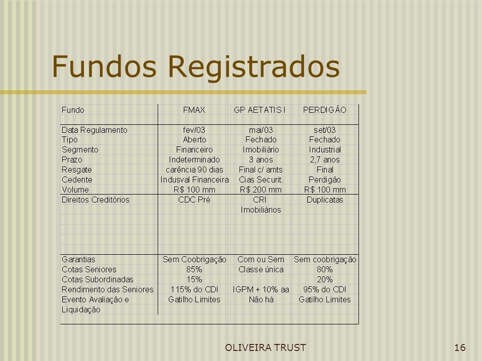OLIVEIRA TRUST16 Fundos Registrados