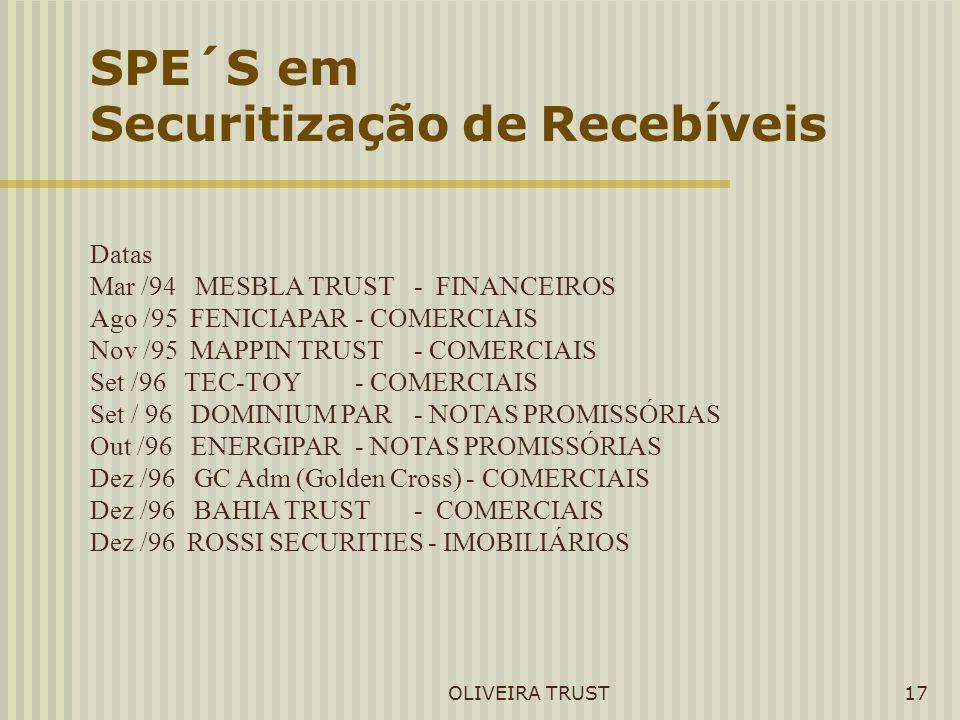 OLIVEIRA TRUST17 SPE´S em Securitização de Recebíveis Datas Mar /94 MESBLA TRUST- FINANCEIROS Ago /95 FENICIAPAR- COMERCIAIS Nov /95 MAPPIN TRUST- COM