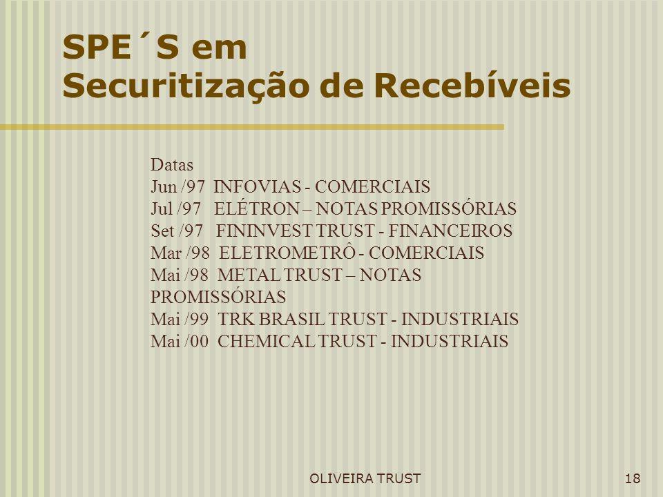 OLIVEIRA TRUST18 SPE´S em Securitização de Recebíveis Datas Jun /97 INFOVIAS - COMERCIAIS Jul /97 ELÉTRON – NOTAS PROMISSÓRIAS Set /97 FININVEST TRUST