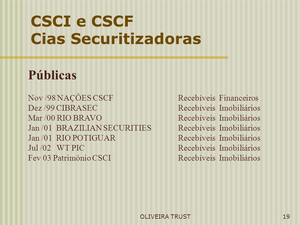 OLIVEIRA TRUST19 CSCI e CSCF Cias Securitizadoras Públicas Nov /98 NAÇÕES CSCF Recebíveis Financeiros Dez /99 CIBRASEC Recebíveis Imobiliários Mar /00