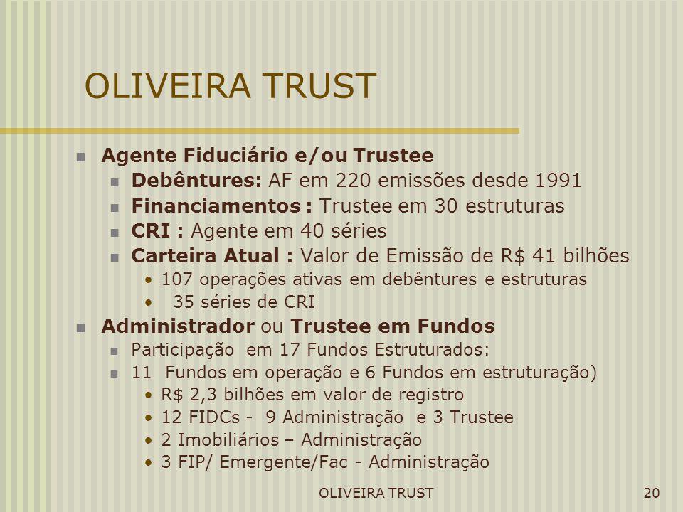 OLIVEIRA TRUST20 Agente Fiduciário e/ou Trustee Debêntures: AF em 220 emissões desde 1991 Financiamentos : Trustee em 30 estruturas CRI : Agente em 40