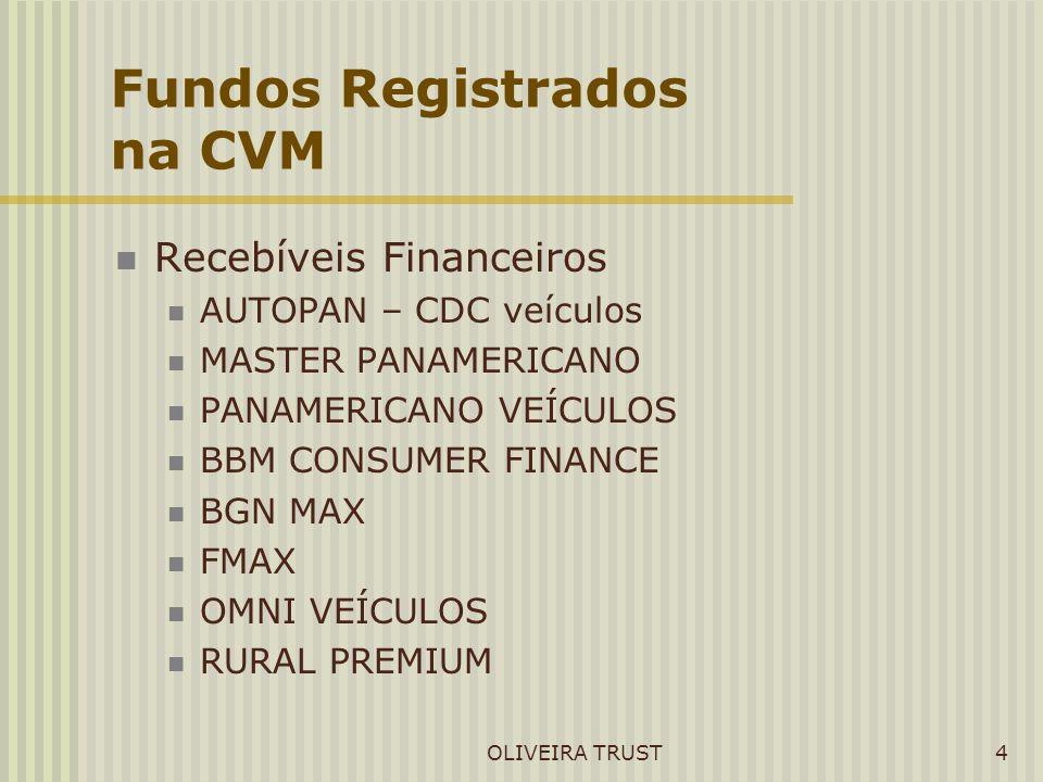 OLIVEIRA TRUST4 Fundos Registrados na CVM Recebíveis Financeiros AUTOPAN – CDC veículos MASTER PANAMERICANO PANAMERICANO VEÍCULOS BBM CONSUMER FINANCE