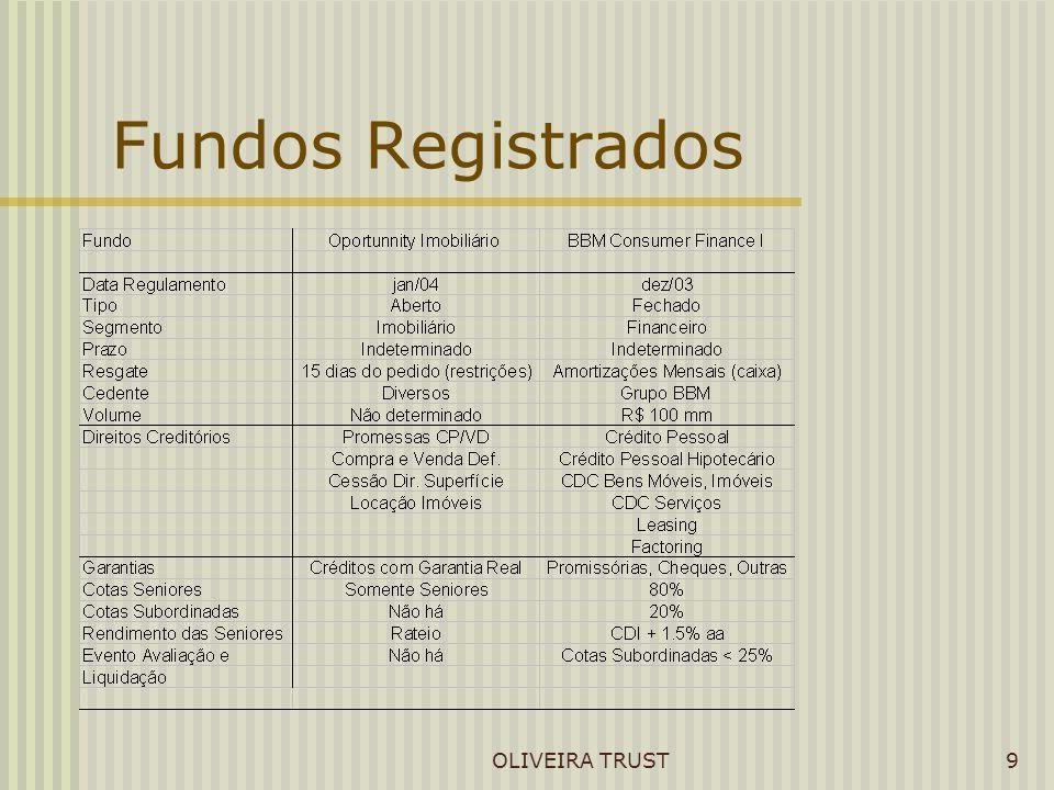 OLIVEIRA TRUST9 Fundos Registrados