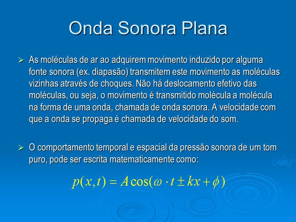 Onda Sonora Plana As moléculas de ar ao adquirem movimento induzido por alguma fonte sonora (ex. diapasão) transmitem este movimento as moléculas vizi